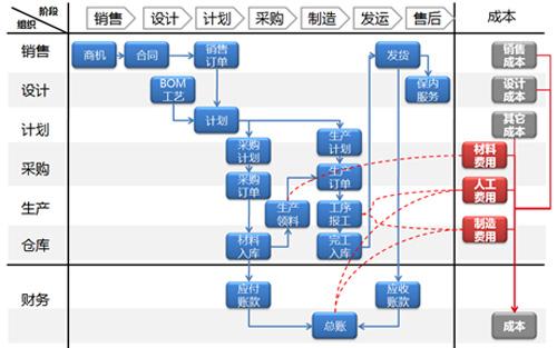 kok下载安卓用友U9项目制造:混合驱动,弯道超越