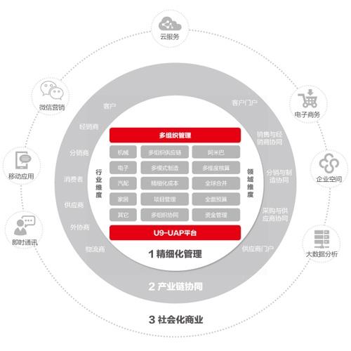 kok下载安卓用友T+ 用友U9软件产品